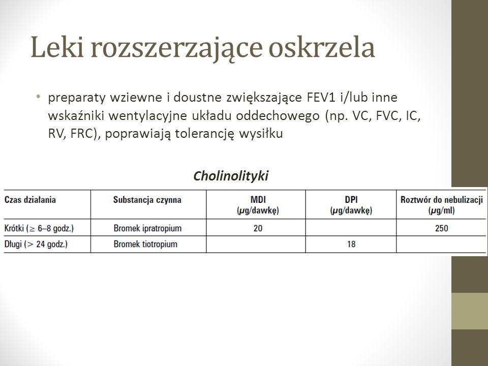 Leki rozszerzające oskrzela preparaty wziewne i doustne zwiększające FEV1 i/lub inne wskaźniki wentylacyjne układu oddechowego (np.