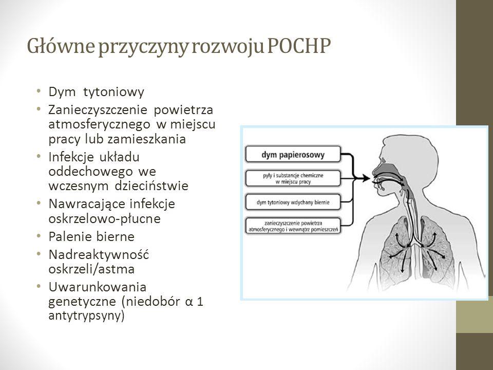 Główne przyczyny rozwoju POCHP Dym tytoniowy Zanieczyszczenie powietrza atmosferycznego w miejscu pracy lub zamieszkania Infekcje układu oddechowego we wczesnym dzieciństwie Nawracające infekcje oskrzelowo-płucne Palenie bierne Nadreaktywność oskrzeli/astma Uwarunkowania genetyczne (niedobór α 1 antytrypsyny)