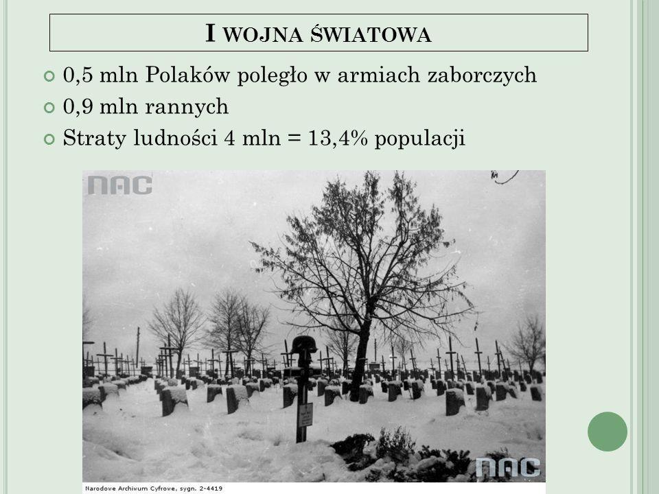 I WOJNA ŚWIATOWA 0,5 mln Polaków poległo w armiach zaborczych 0,9 mln rannych Straty ludności 4 mln = 13,4% populacji