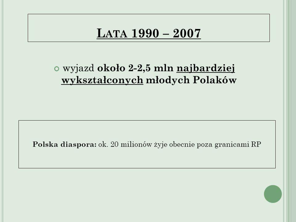 L ATA 1990 – 2007 wyjazd około 2-2,5 mln najbardziej wykształconych młodych Polaków Polska diaspora: ok. 20 milionów żyje obecnie poza granicami RP