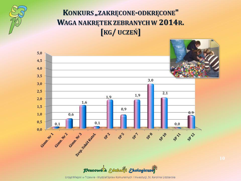 """K ONKURS """" ZAKRĘCONE - ODKRĘCONE W AGA NAKRĘTEK ZEBRANYCH W 2014 R."""