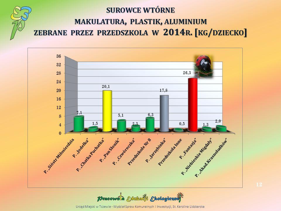 SUROWCE WTÓRNE MAKULATURA, PLASTIK, ALUMINIUM ZEBRANE PRZEZ PRZEDSZKOLA W 2014 R.