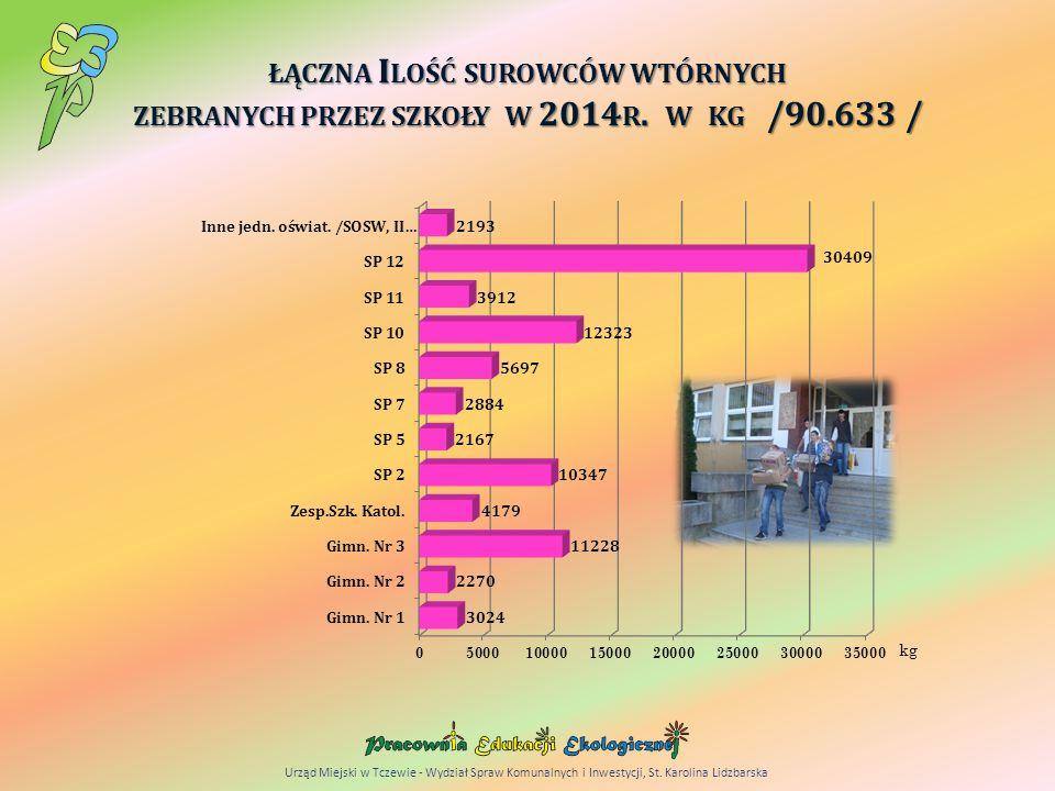ŁĄCZNA I LOŚĆ SUROWCÓW WTÓRNYCH ZEBRANYCH PRZEZ SZKOŁY W 2014 R.