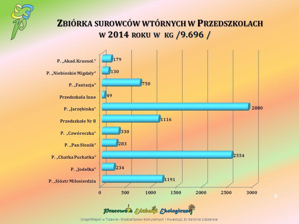 Z BIÓRKA SUROWCÓW WTÓRNYCH W P RZEDSZKOLACH W 2014 ROKU W KG /9.696 / 5 Urząd Miejski w Tczewie - Wydział Spraw Komunalnych i Inwestycji, St.