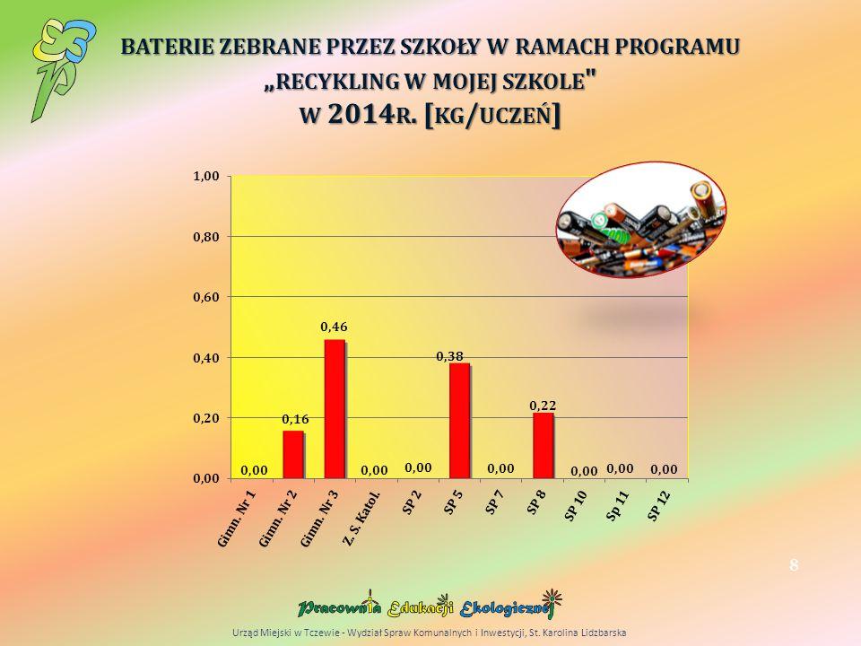 """BATERIE ZEBRANE PRZEZ SZKOŁY W RAMACH PROGRAMU """" RECYKLING W MOJEJ SZKOLE W 2014 R."""