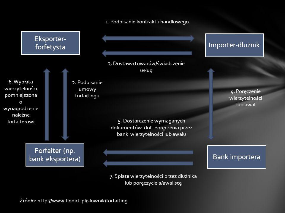 Eksporter- forfetysta Forfaiter (np. bank eksportera) Importer-dłużnik Bank importera 1. Podpisanie kontraktu handlowego 2. Podpisanie umowy forfaitin