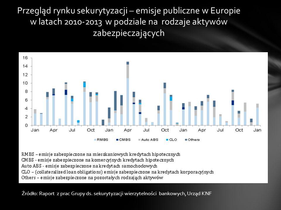 Przegląd rynku sekurytyzacji – emisje publiczne w Europie w latach 2010-2013 w podziale na rodzaje aktywów zabezpieczających Źródło: Raport z prac Gru