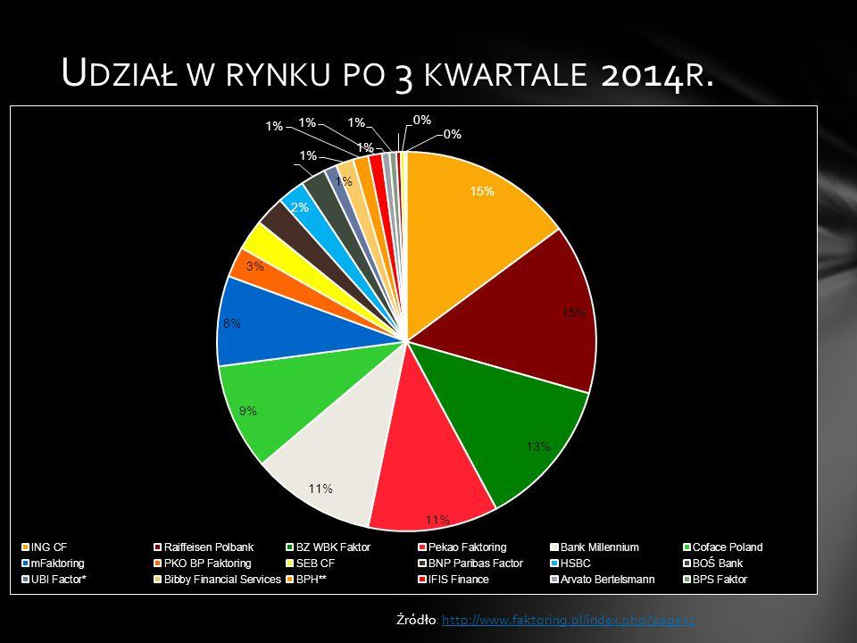 U DZIAŁ W RYNKU PO 3 KWARTALE 2014 R. Źródło: http://www.faktoring.pl/index.php?page=1