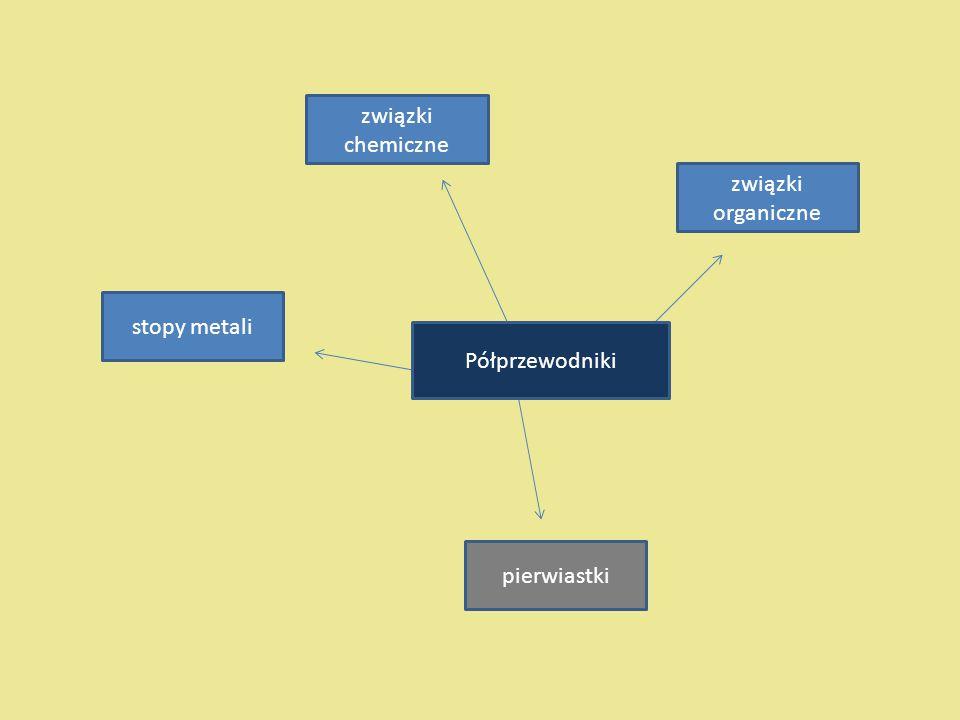 Półprzewodniki związki chemiczne związki organiczne pierwiastki stopy metali