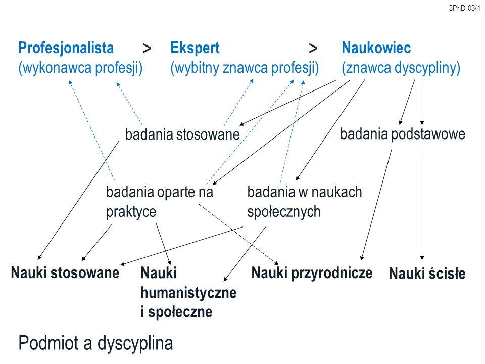 3PhD-03/4 Podmiot a dyscyplina ProfesjonalistaEkspertNaukowiec (wykonawca profesji)(wybitny znawca profesji)(znawca dyscypliny) >> Nauki ścisłe Nauki