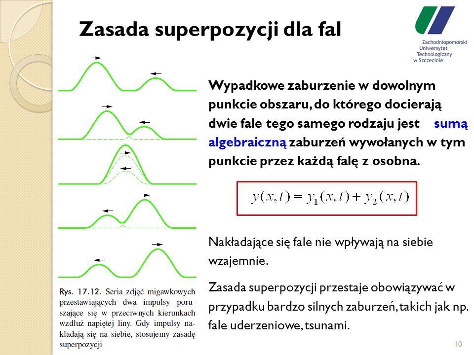 Zasada superpozycji dla fal Wypadkowe zaburzenie w dowolnym punkcie obszaru, do którego docierają dwie fale tego samego rodzaju jest sumą algebraiczną