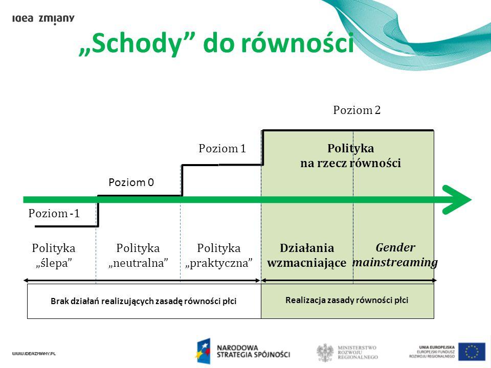 """Poziom -1 Poziom 0 Poziom 1 Poziom 2 Polityka """"ślepa"""" Polityka """"neutralna"""" Polityka """"praktyczna"""" Działania wzmacniające Gender mainstreaming Brak dzia"""