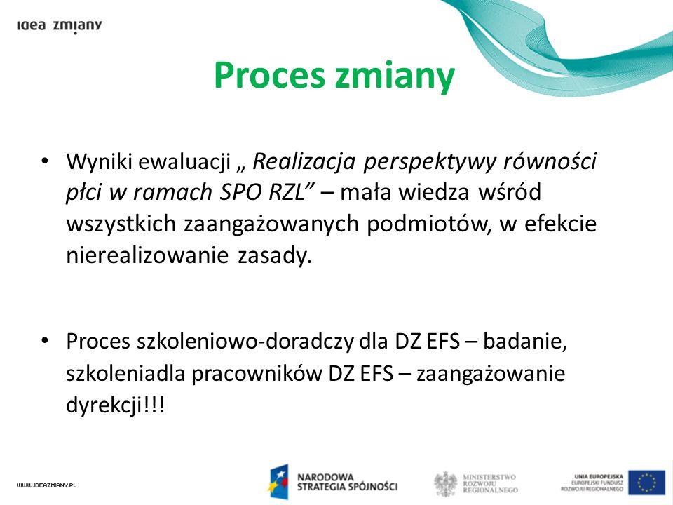 """Proces zmiany Wyniki ewaluacji """" Realizacja perspektywy równości płci w ramach SPO RZL"""" – mała wiedza wśród wszystkich zaangażowanych podmiotów, w efe"""