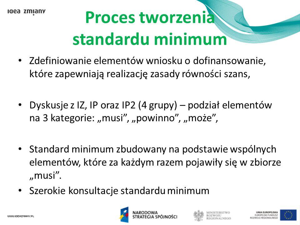 Proces tworzenia standardu minimum Zdefiniowanie elementów wniosku o dofinansowanie, które zapewniają realizację zasady równości szans, Dyskusje z IZ,