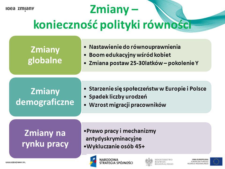 Ramy prawne Rozporządzenie Rady i Parlamentu Europejskiego 1081/2006 Europejski Fundusz Społeczny Art.