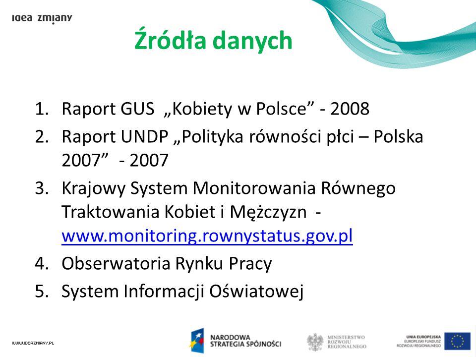 """1.Raport GUS """"Kobiety w Polsce"""" - 2008 2.Raport UNDP """"Polityka równości płci – Polska 2007"""" - 2007 3.Krajowy System Monitorowania Równego Traktowania"""