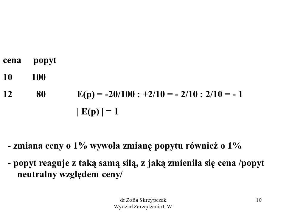 dr Zofia Skrzypczak Wydział Zarządzania UW 10 cena popyt 10 100 12 80 E(p) = -20/100 : +2/10 = - 2/10 : 2/10 = - 1 | E(p) | = 1 - zmiana ceny o 1% wyw