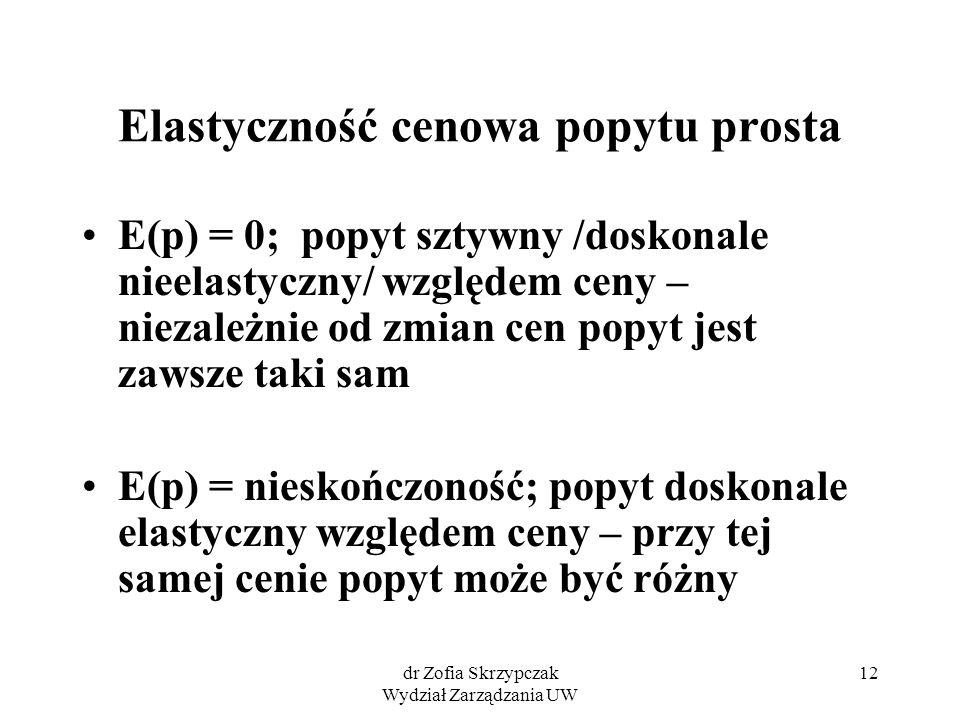 dr Zofia Skrzypczak Wydział Zarządzania UW 12 Elastyczność cenowa popytu prosta E(p) = 0; popyt sztywny /doskonale nieelastyczny/ względem ceny – niez