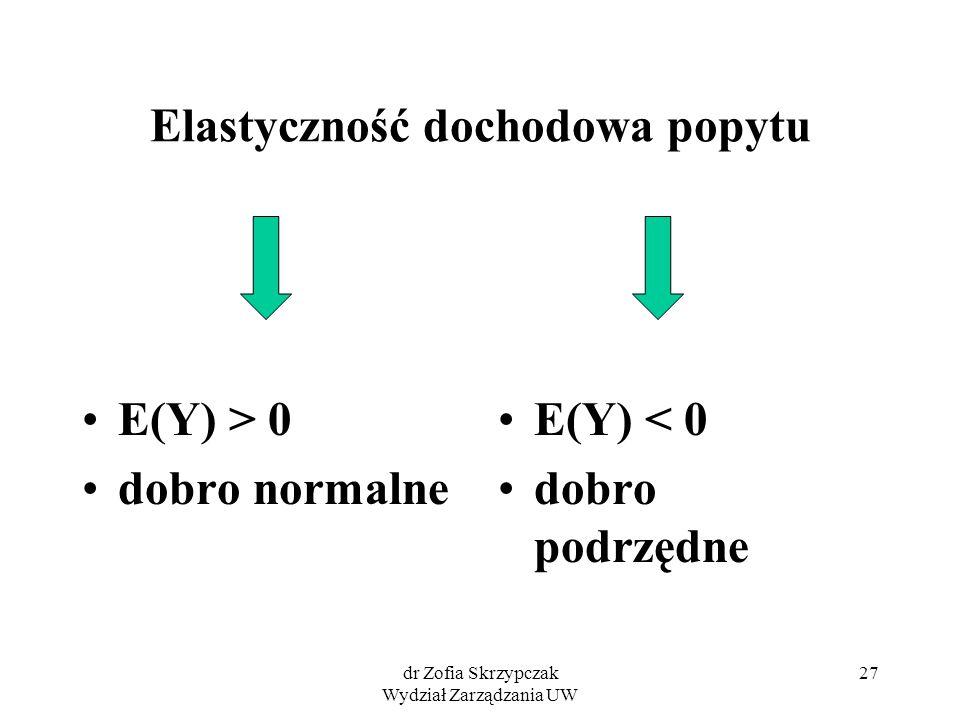 dr Zofia Skrzypczak Wydział Zarządzania UW 27 Elastyczność dochodowa popytu E(Y) > 0 dobro normalne E(Y) < 0 dobro podrzędne