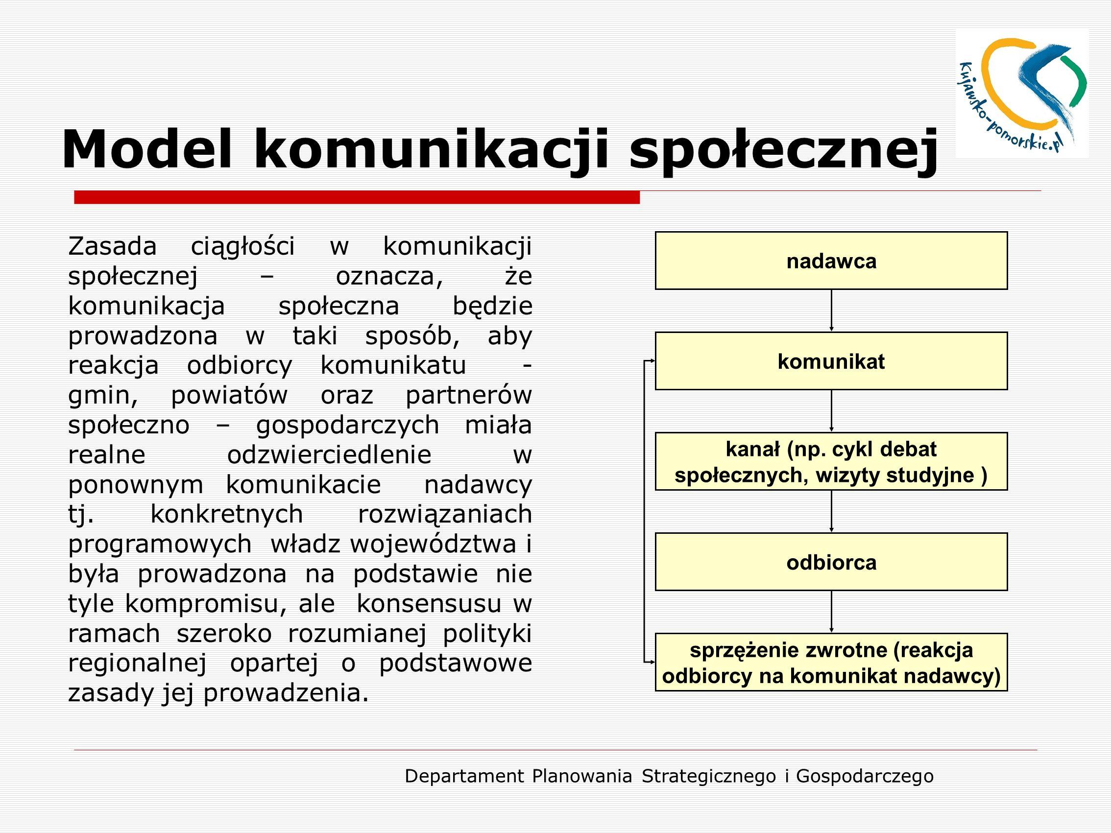 Departament Planowania Strategicznego i Gospodarczego Model komunikacji społecznej nadawca komunikat kanał (np. cykl debat społecznych, wizyty studyjn