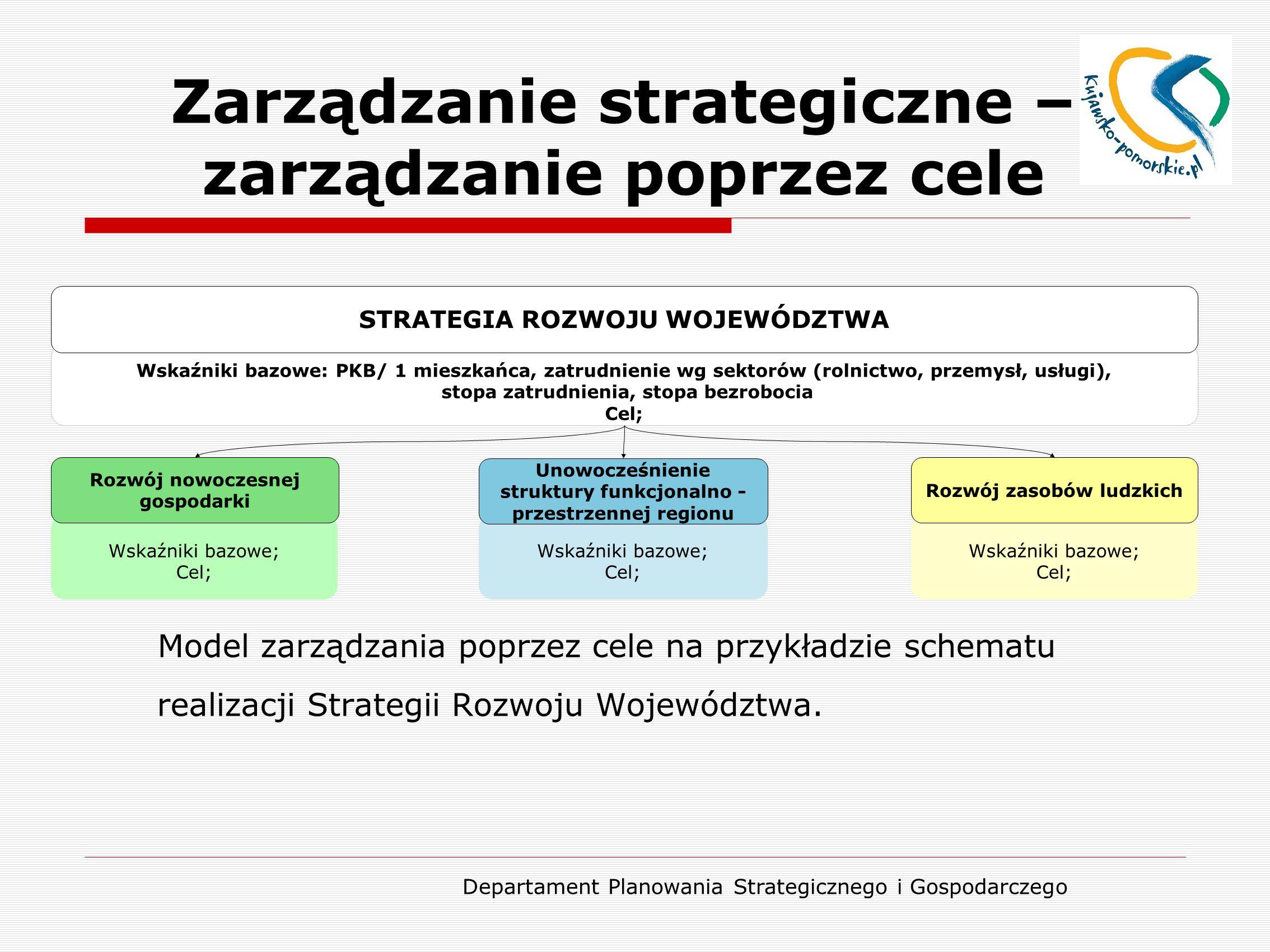 Departament Planowania Strategicznego i Gospodarczego Zarządzanie strategiczne – zarządzanie poprzez cele Model zarządzania poprzez cele na przykładzi