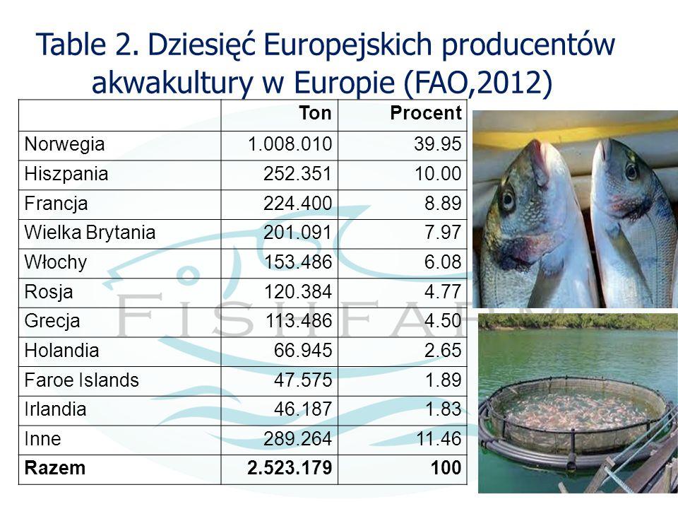 Table 2. Dziesięć Europejskich producentów akwakultury w Europie (FAO,2012) TonProcent Norwegia1.008.01039.95 Hiszpania252.35110.00 Francja224.4008.89