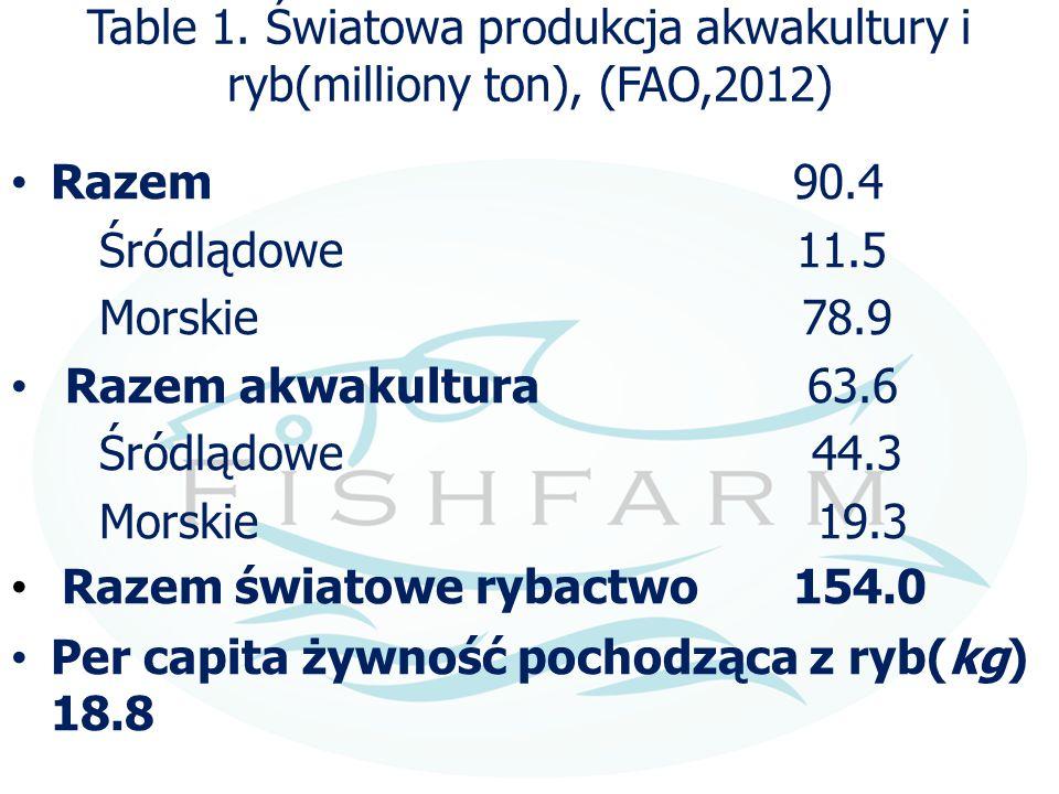 Table 1. Światowa produkcja akwakultury i ryb(milliony ton), (FAO,2012) Razem 90.4 Śródlądowe 11.5 Morskie 78.9 Razem akwakultura 63.6 Śródlądowe 44.3