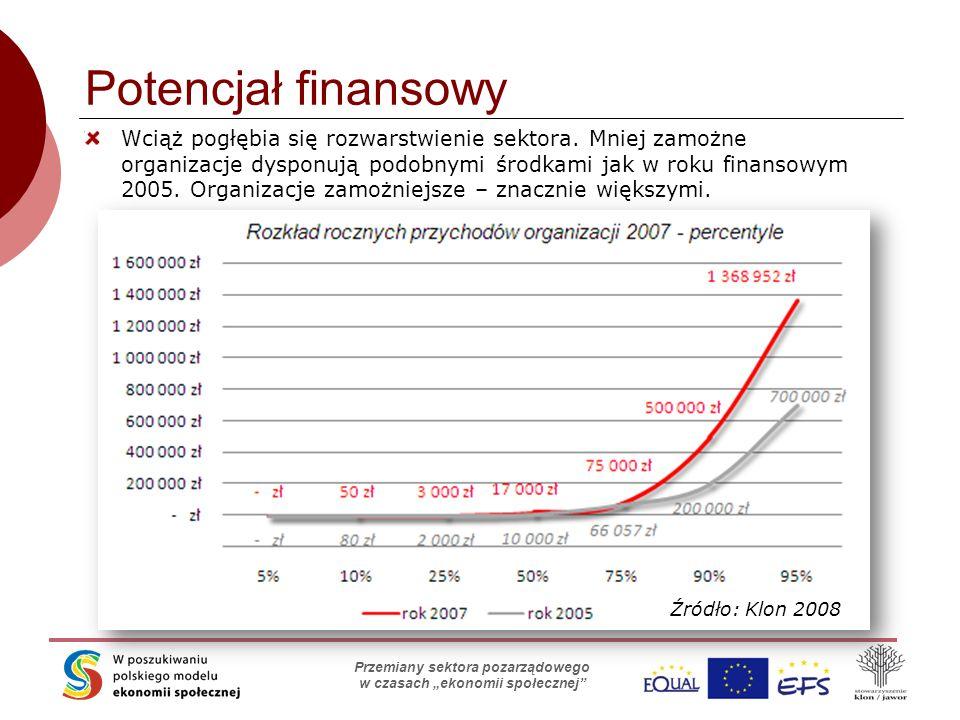 """Skąd organizacje biorą pieniądze? Stowarzyszenie Klon/Jawor Przemiany sektora pozarządowego w czasach """"ekonomii społecznej"""" Potencjał finansowy Wciąż"""