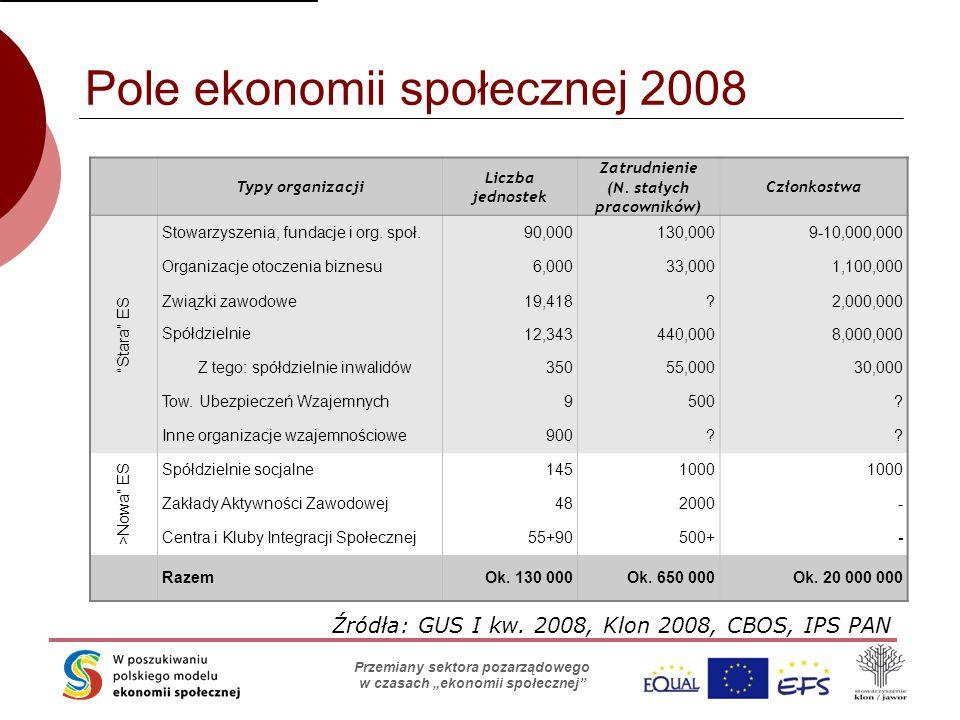 """Skąd organizacje biorą pieniądze? Stowarzyszenie Klon/Jawor Przemiany sektora pozarządowego w czasach """"ekonomii społecznej"""" Pole ekonomii społecznej 2"""