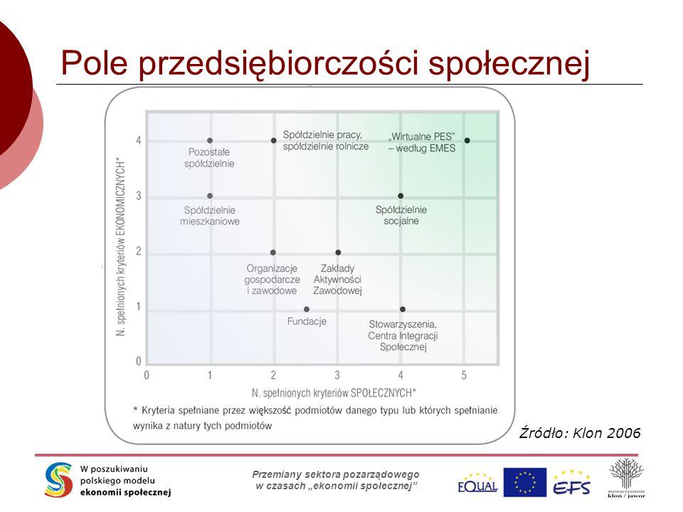 """Skąd organizacje biorą pieniądze? Stowarzyszenie Klon/Jawor Przemiany sektora pozarządowego w czasach """"ekonomii społecznej"""" Pole przedsiębiorczości sp"""