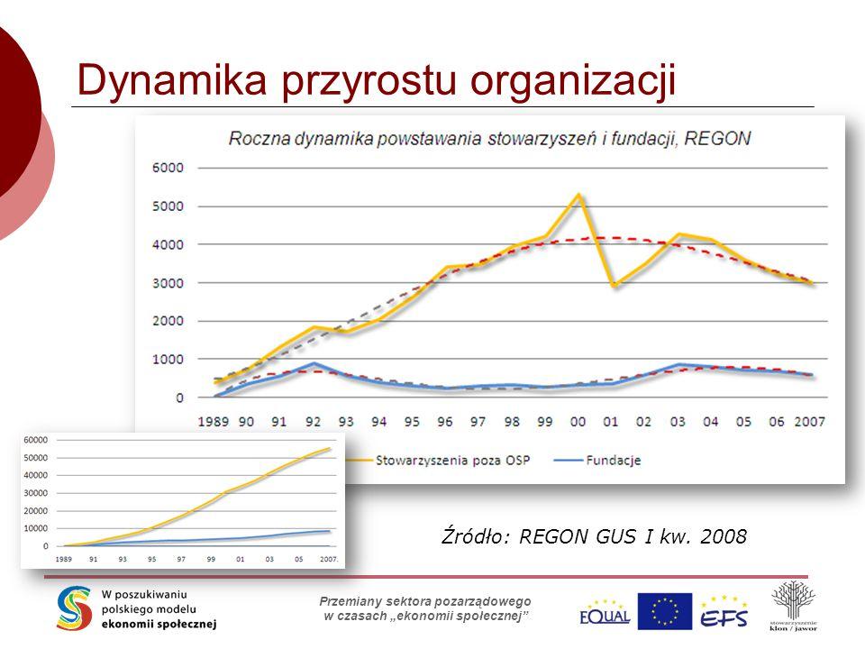 """Skąd organizacje biorą pieniądze? Stowarzyszenie Klon/Jawor Przemiany sektora pozarządowego w czasach """"ekonomii społecznej"""" Dynamika przyrostu organiz"""