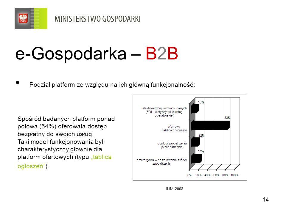 14 e-Gospodarka – B2B Podział platform ze względu na ich główną funkcjonalność: ILiM 2008 Spośród badanych platform ponad połowa (54%) oferowała dostęp bezpłatny do swoich usług.