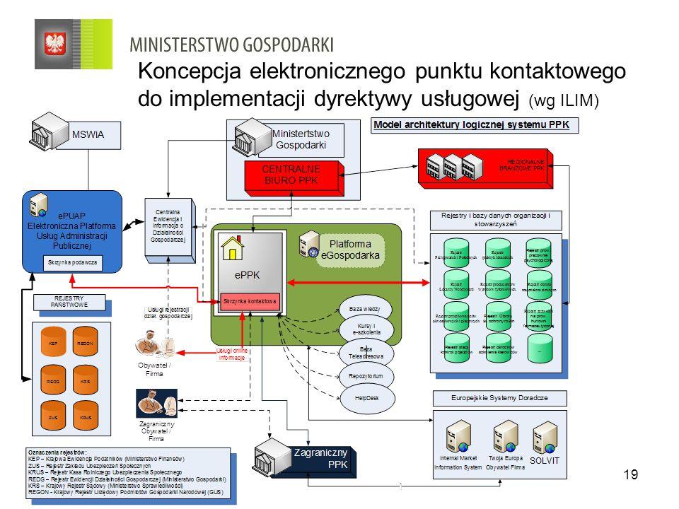 19 Koncepcja elektronicznego punktu kontaktowego do implementacji dyrektywy usługowej (wg ILIM)
