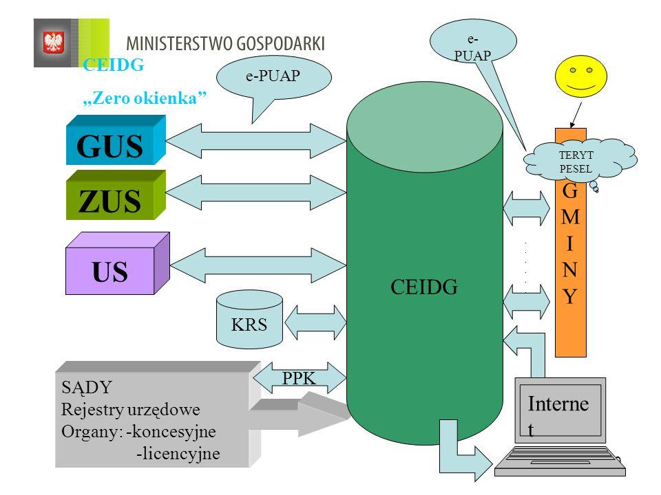 """20 CEIDG """"Zero okienka GUS ZUS SĄDY Rejestry urzędowe Organy: -koncesyjne -licencyjne CEIDG GMINYGMINY Interne t e-PUAP............"""