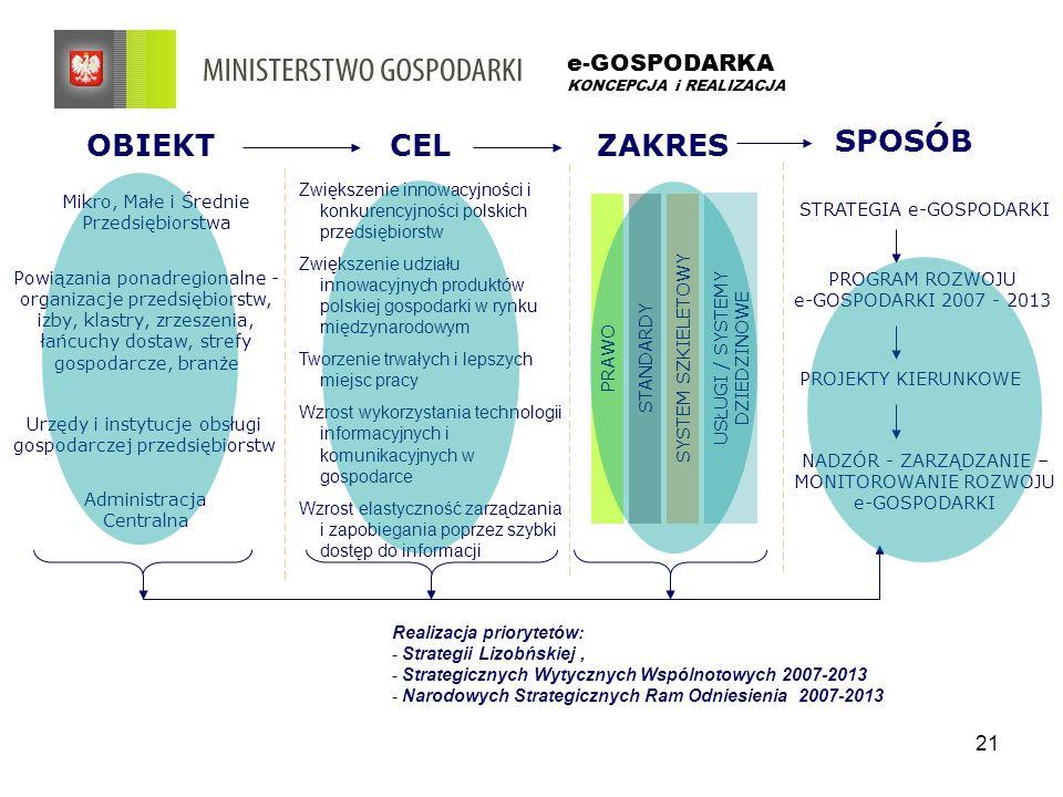 21 e-GOSPODARKA KONCEPCJA i REALIZACJA OBIEKTCELZAKRES SPOSÓB Mikro, Małe i Średnie Przedsiębiorstwa Powiązania ponadregionalne - organizacje przedsiębiorstw, izby, klastry, zrzeszenia, łańcuchy dostaw, strefy gospodarcze, branże Urzędy i instytucje obsługi gospodarczej przedsiębiorstw Administracja Centralna PRAWOSTANDARDYSYSTEM SZKIELETOWY USŁUGI / SYSTEMY DZIEDZINOWE STRATEGIA e-GOSPODARKI PROGRAM ROZWOJU e-GOSPODARKI 2007 - 2013 PROJEKTY KIERUNKOWE NADZÓR - ZARZĄDZANIE – MONITOROWANIE ROZWOJU e-GOSPODARKI Zwiększenie innowacyjności i konkurencyjności polskich przedsiębiorstw Zwiększenie udziału innowacyjnych produktów polskiej gospodarki w rynku międzynarodowym Tworzenie trwałych i lepszych miejsc pracy Wzrost wykorzystania technologii informacyjnych i komunikacyjnych w gospodarce Wzrost elastyczność zarządzania i zapobiegania poprzez szybki dostęp do informacji Realizacja priorytetów: - Strategii Lizobńskiej, - Strategicznych Wytycznych Wspólnotowych 2007-2013 - Narodowych Strategicznych Ram Odniesienia 2007-2013