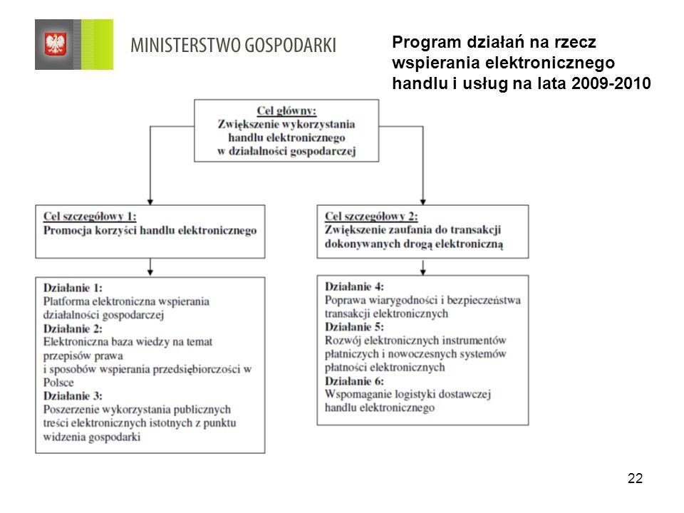 22 Program działań na rzecz wspierania elektronicznego handlu i usług na lata 2009-2010