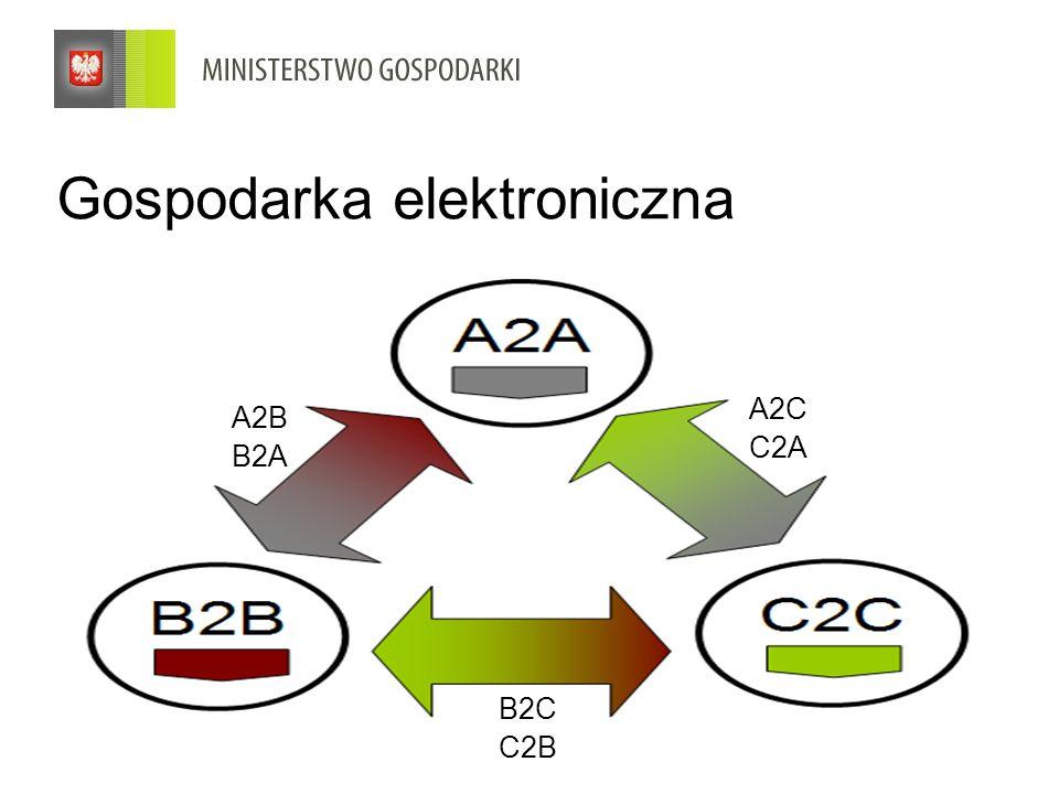 3 Gospodarka elektroniczna A2B B2A A2C C2A B2C C2B