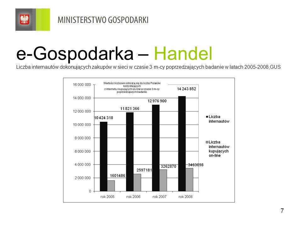 7 e-Gospodarka – Handel Liczba internautów dokonujących zakupów w sieci w czasie 3 m-cy poprzedzających badanie w latach 2005-2008,GUS