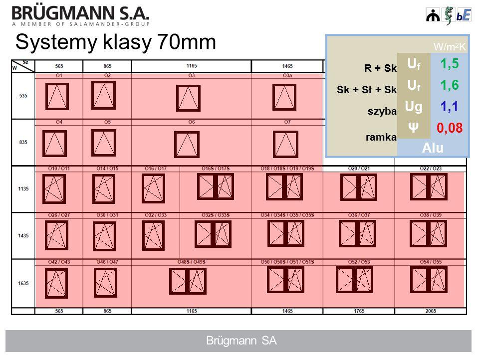 Systemy klasy 70mm W/m 2 K R + Sk UfUf 1,5 Sk + Sł + Sk UfUf 1,6 szyba Ug1,1 ramka Ψ0,04 SGG