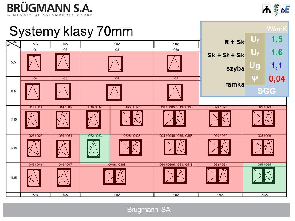 Systemy klasy 70mm W/m 2 K R + Sk UfUf 1,5 Sk + Sł + Sk UfUf 1,6 szyba Ug1,0 ramka Ψ0,08 Alu