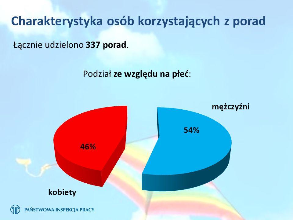 Charakterystyka osób korzystających z porad Podział ze względu na płeć: mężczyźni kobiety Łącznie udzielono 337 porad.