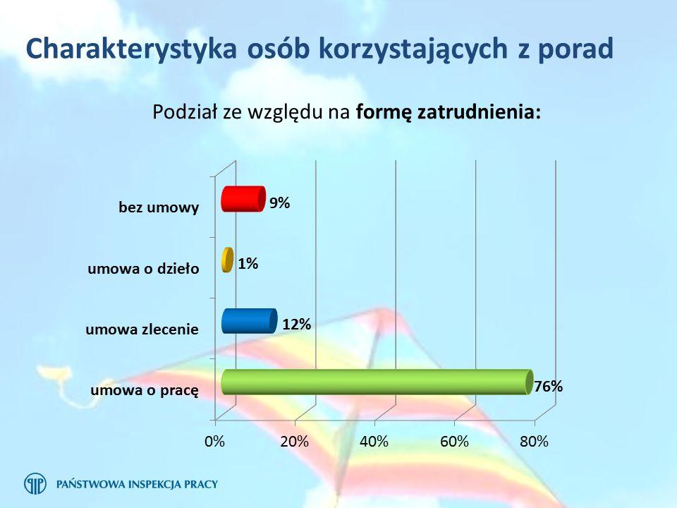 Podział ze względu na formę zatrudnienia: Charakterystyka osób korzystających z porad