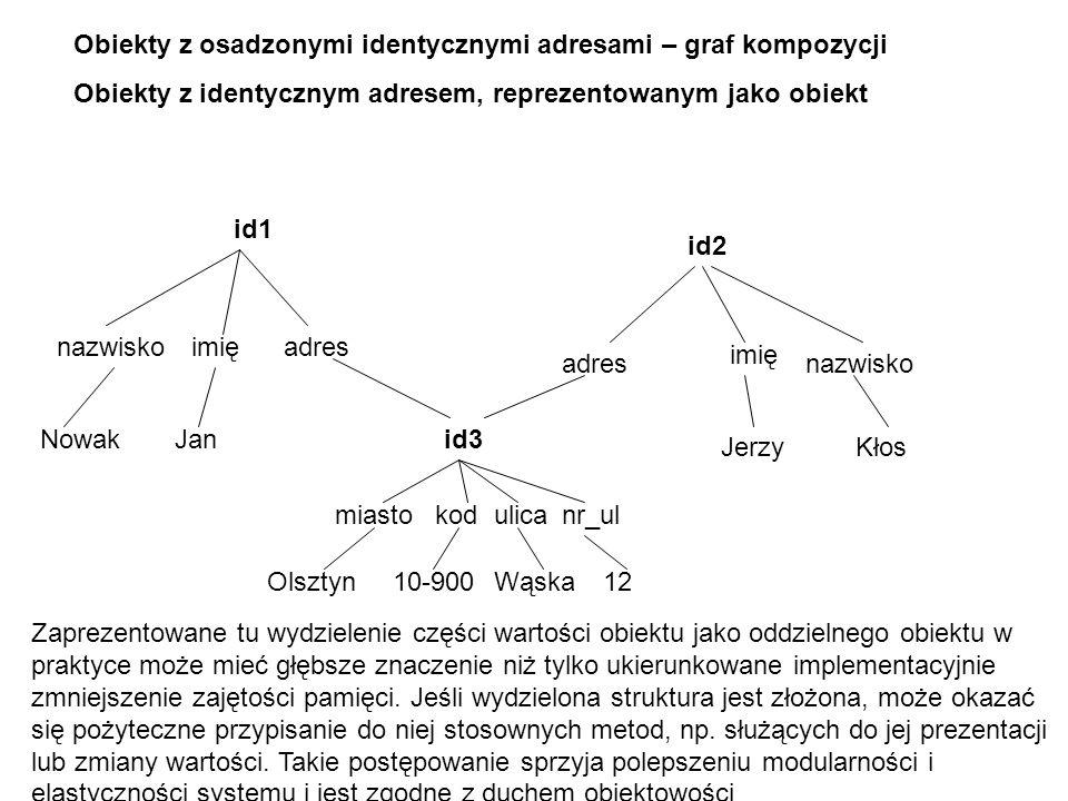 Obiekty z osadzonymi identycznymi adresami – graf kompozycji Obiekty z identycznym adresem, reprezentowanym jako obiekt id1 id2 nazwisko imię adres No
