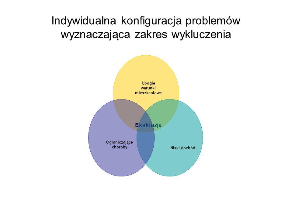 Indywidualna konfiguracja problemów wyznaczająca zakres wykluczenia Ubogie warunki mieszkaniowe Ekskluzja Niski dochódOgraniczające choroby