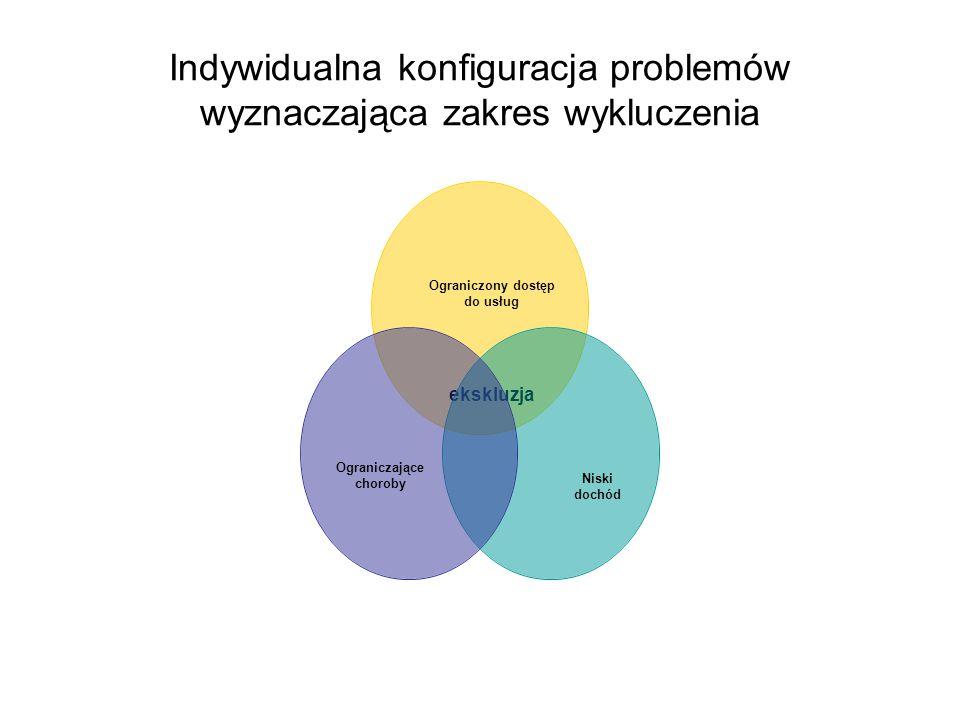 Indywidualna konfiguracja problemów wyznaczająca zakres wykluczenia Ograniczony dostęp do usług ekskluzja Niski dochódOgraniczające choroby
