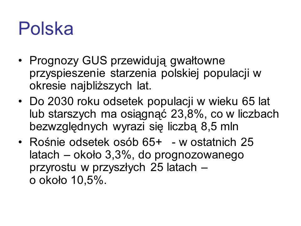 Polska Prognozy GUS przewidują gwałtowne przyspieszenie starzenia polskiej populacji w okresie najbliższych lat. Do 2030 roku odsetek populacji w wiek