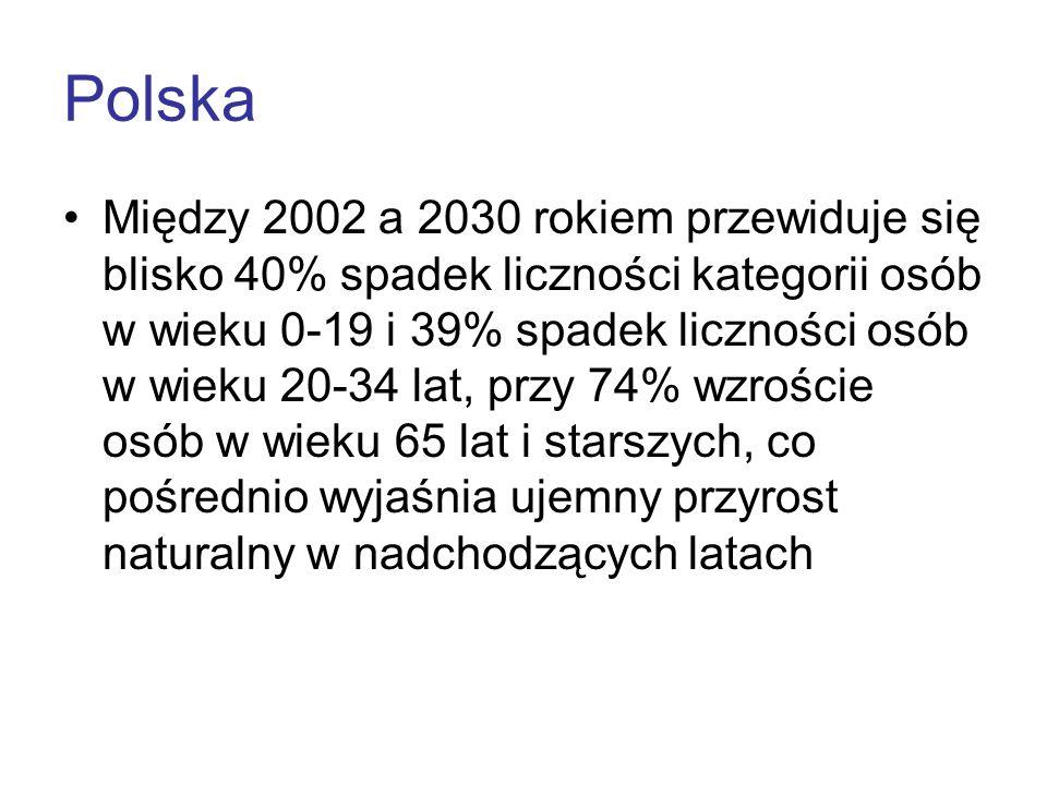 Polska Między 2002 a 2030 rokiem przewiduje się blisko 40% spadek liczności kategorii osób w wieku 0-19 i 39% spadek liczności osób w wieku 20-34 lat,
