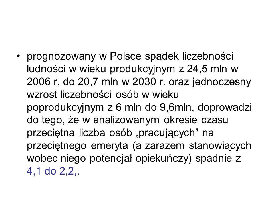 prognozowany w Polsce spadek liczebności ludności w wieku produkcyjnym z 24,5 mln w 2006 r. do 20,7 mln w 2030 r. oraz jednoczesny wzrost liczebności