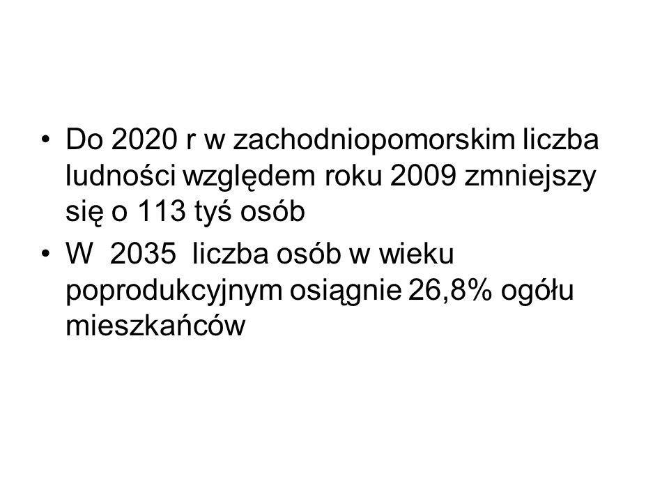 Do 2020 r w zachodniopomorskim liczba ludności względem roku 2009 zmniejszy się o 113 tyś osób W 2035 liczba osób w wieku poprodukcyjnym osiągnie 26,8