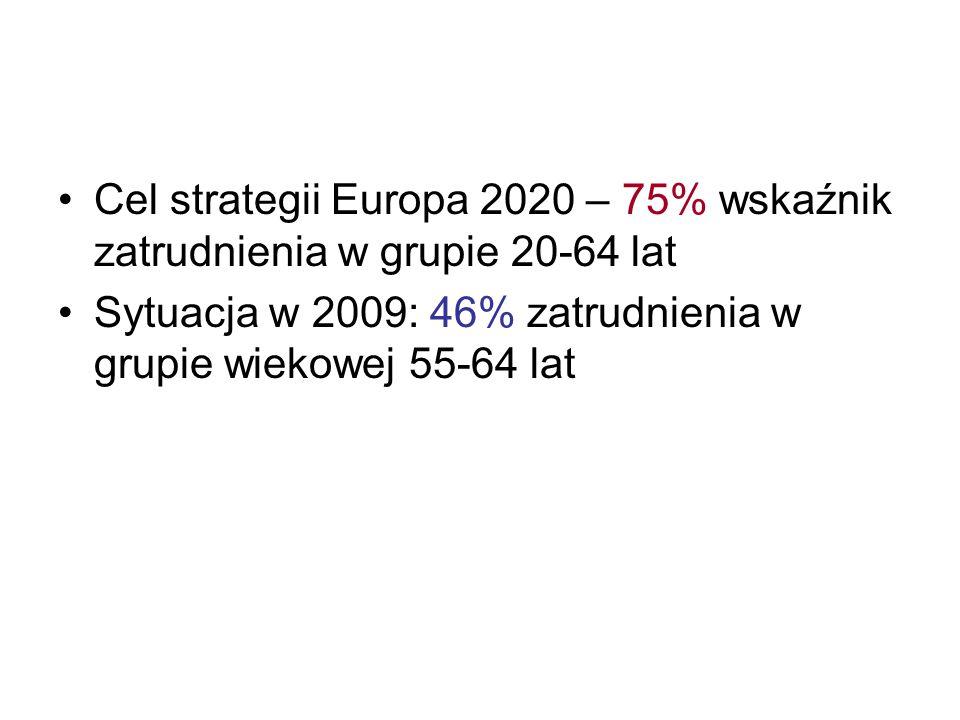 Cel strategii Europa 2020 – 75% wskaźnik zatrudnienia w grupie 20-64 lat Sytuacja w 2009: 46% zatrudnienia w grupie wiekowej 55-64 lat